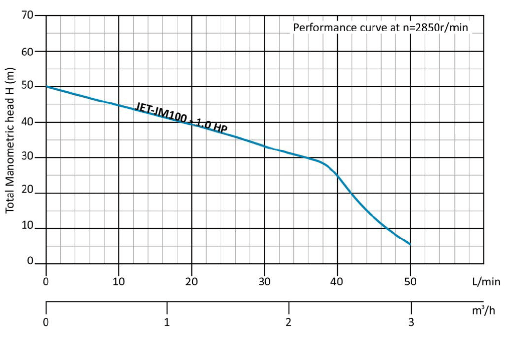 JOHNTEC-JM-performance-curve