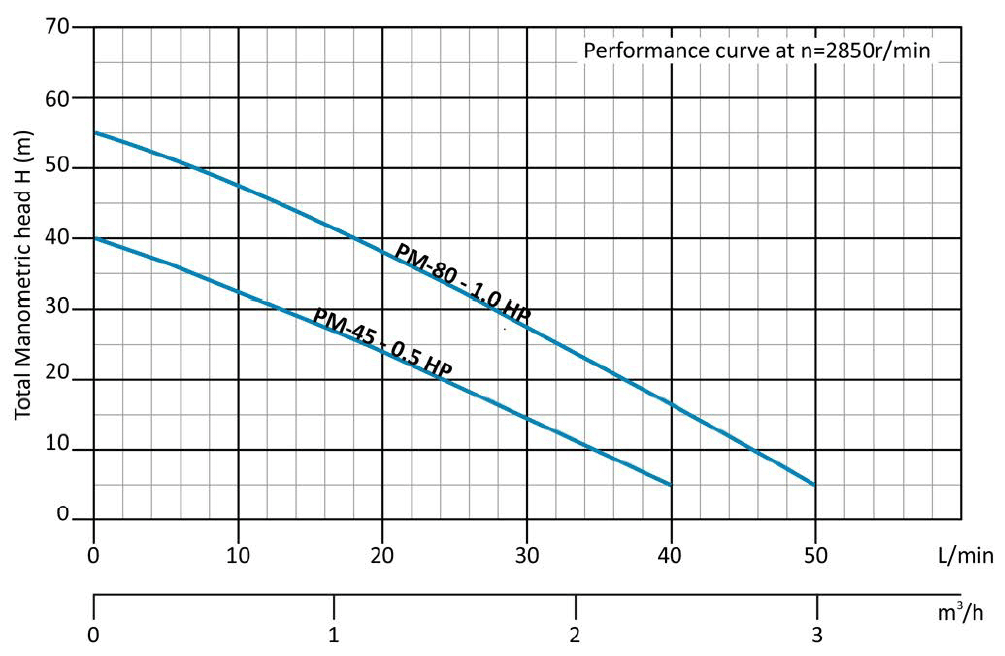 JOHNTEC-PM-performance-curve