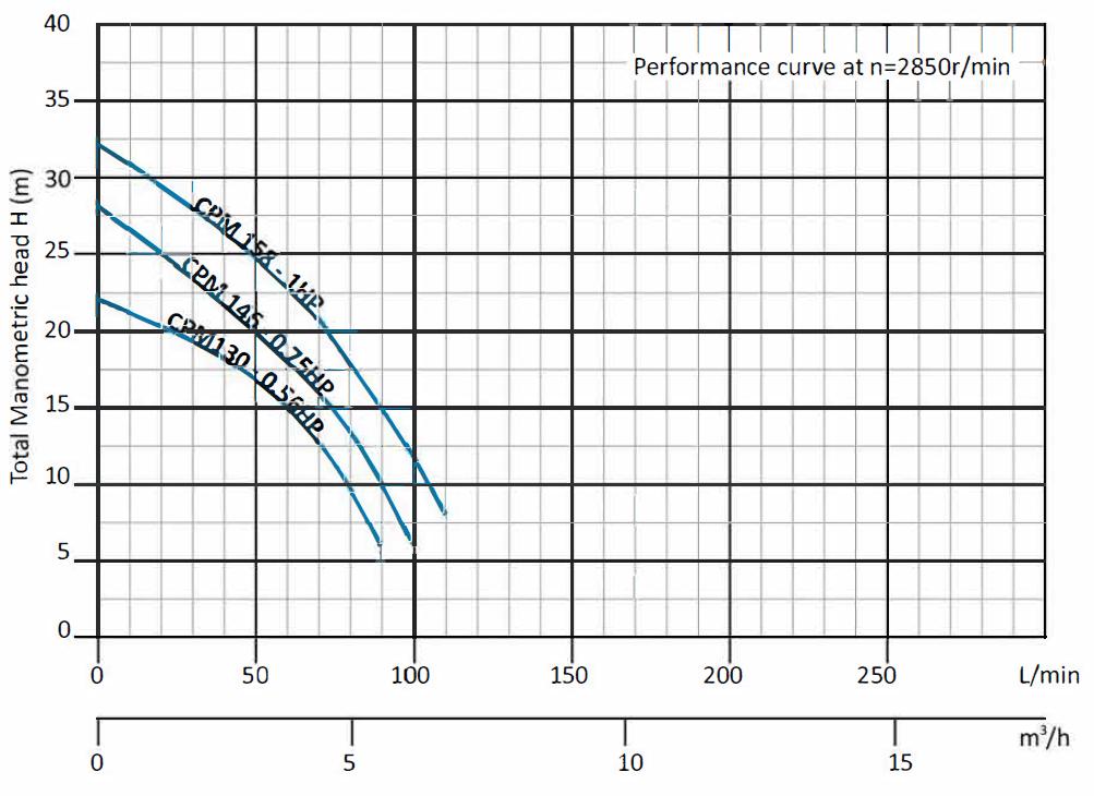 Performance-Curve-CPM