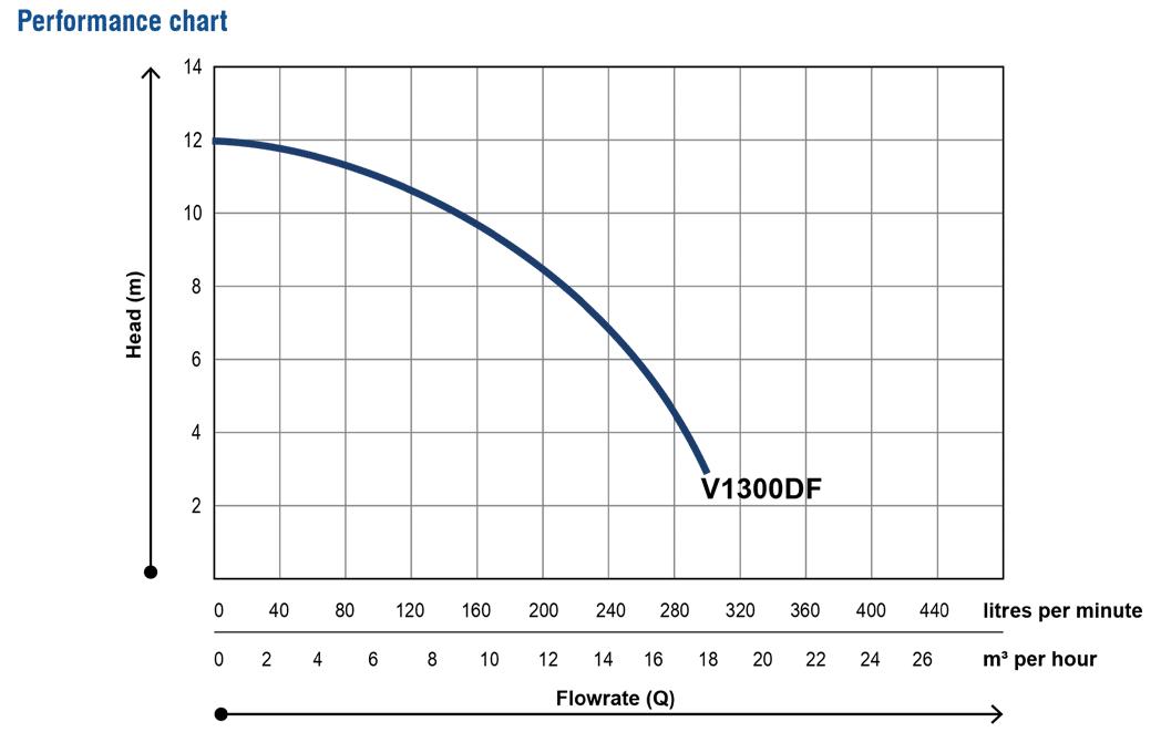 V1300DF-DRAINAGE-PUMP_performance-chart