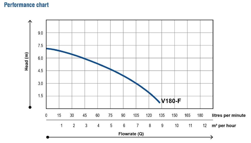 V180-DRAINAGE-PUMP-Performance-chart