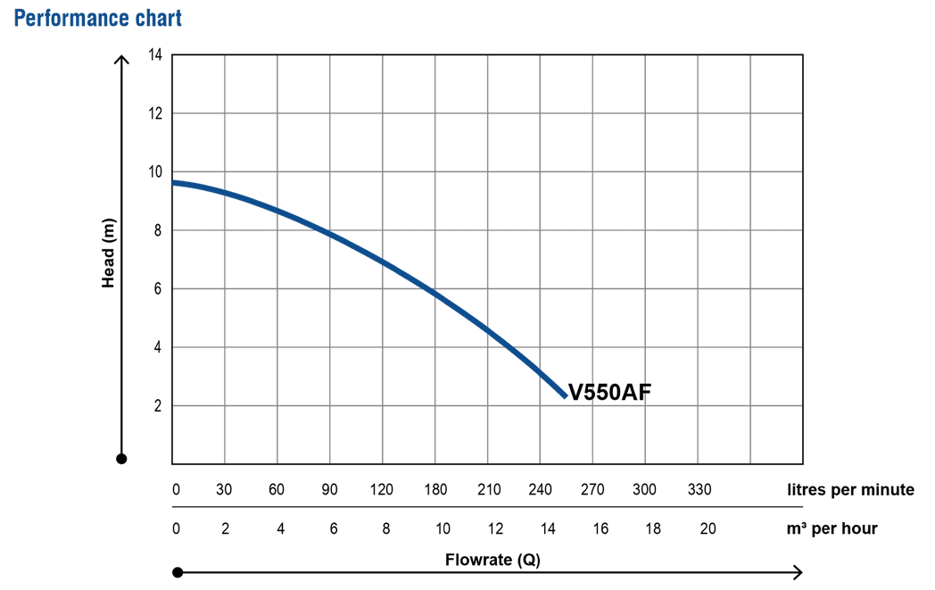 V550AF-Drainage-pump_Performance-Chart