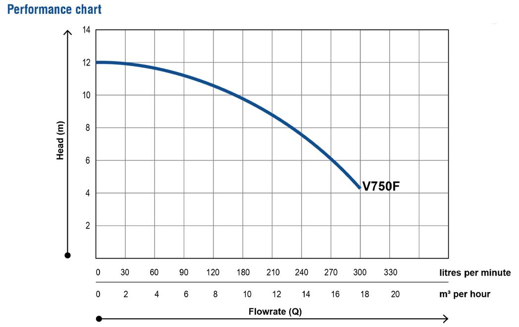 V750F-Drainage-pump_Performance-chart